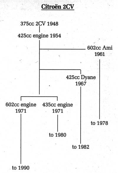 Citroen_2CV_Type_A_Sedan_Family_Tree