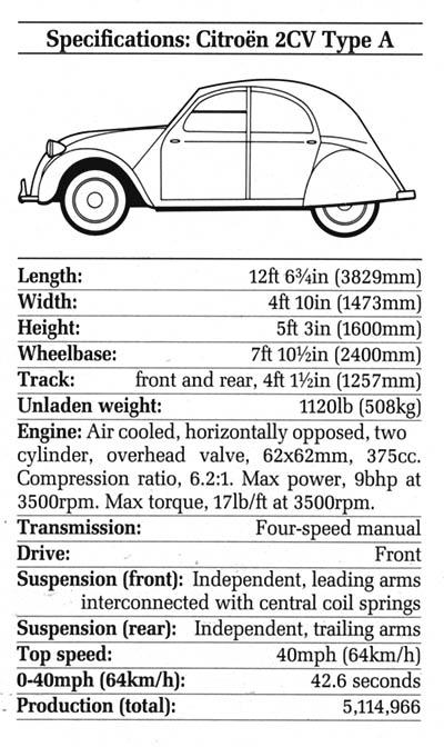 Citroen_2CV_Type_A_Sedan_Specification_Chart